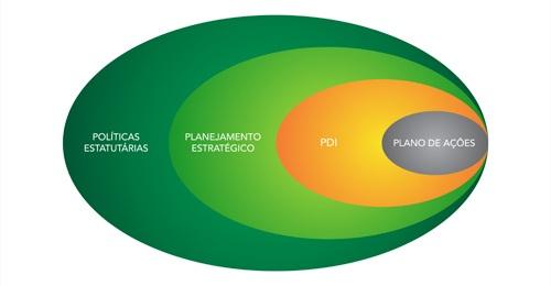 Elementos estratégicos de gestão