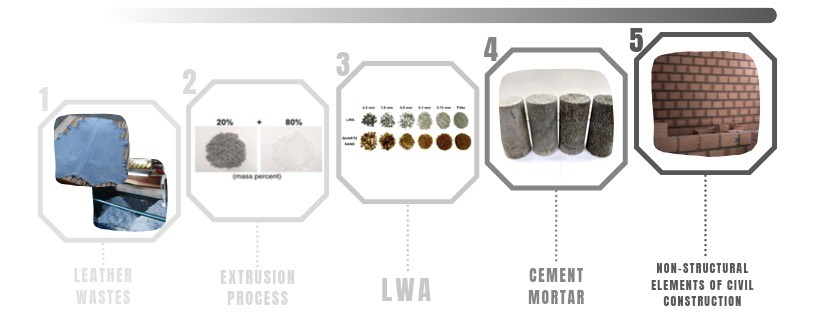 patente materiais